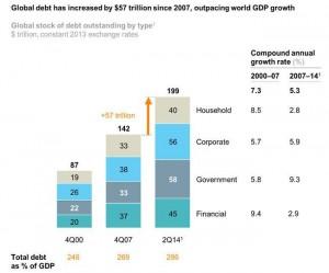 Deuda global Gráfico
